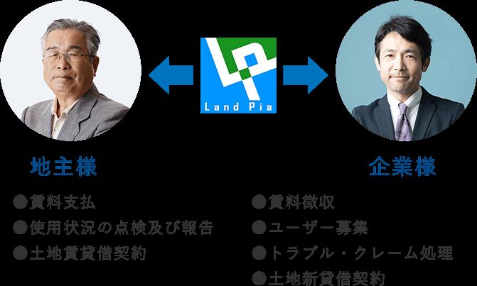 \ 安心のランドピアの土地活用システム /