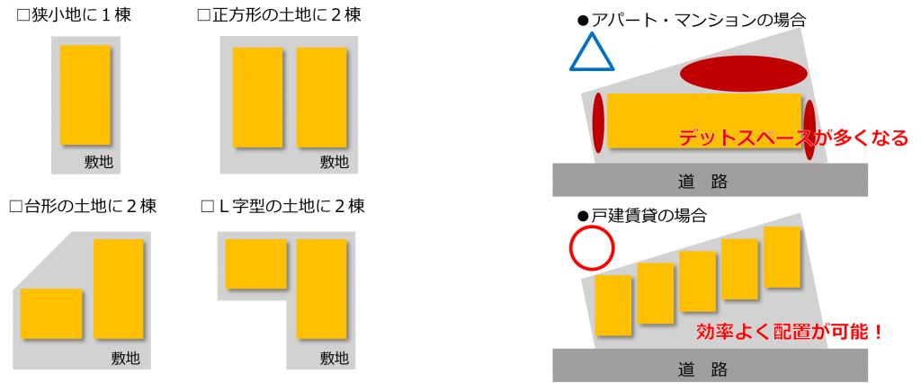 変形地や狭小地、空き家の活用が可能